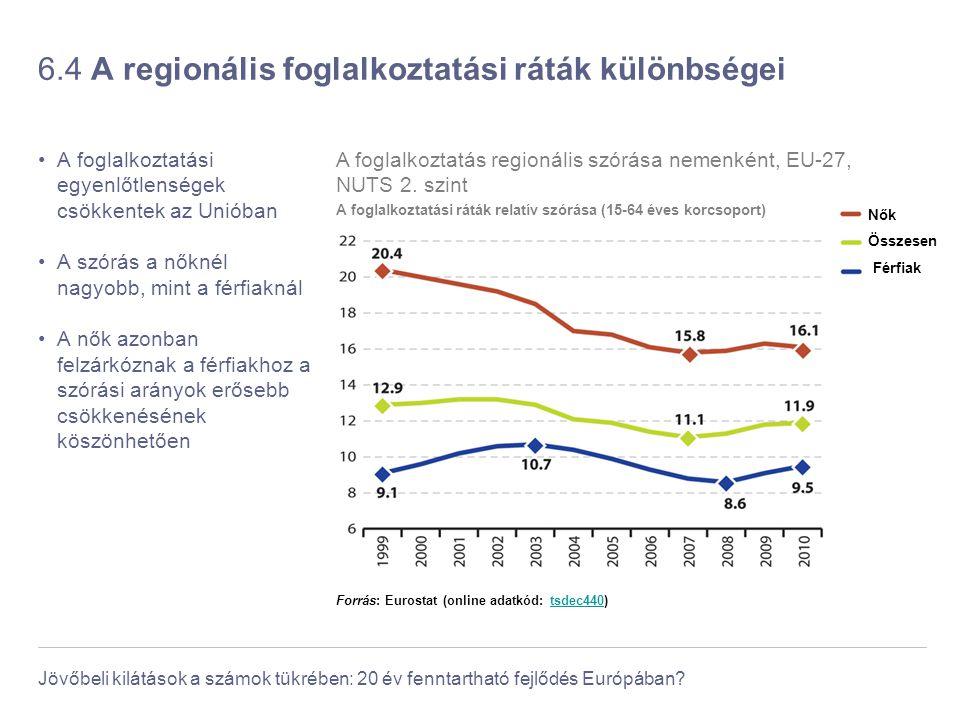 6.4 A regionális foglalkoztatási ráták különbségei