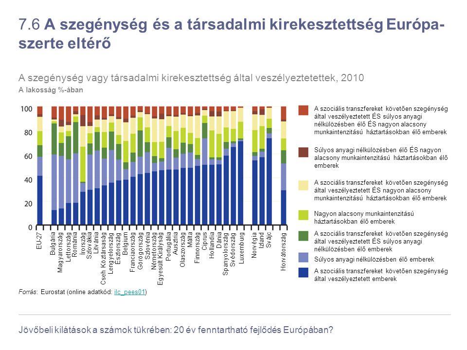 7.6 A szegénység és a társadalmi kirekesztettség Európa-szerte eltérő