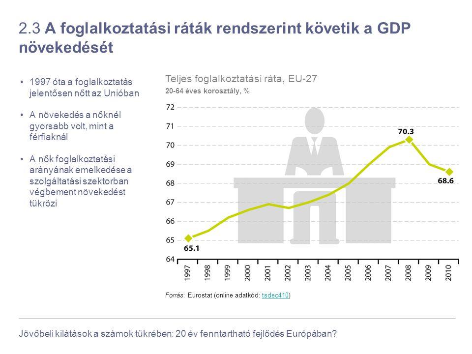 2.3 A foglalkoztatási ráták rendszerint követik a GDP növekedését