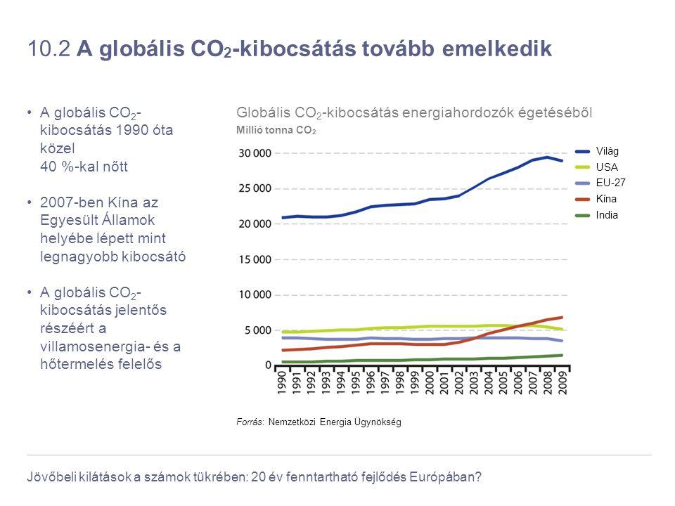 10.2 A globális CO2-kibocsátás tovább emelkedik