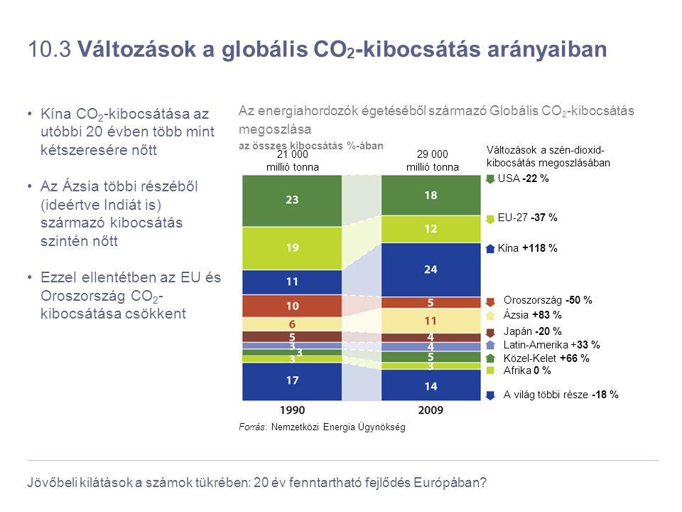 10.3 Változások a globális CO2-kibocsátás arányaiban