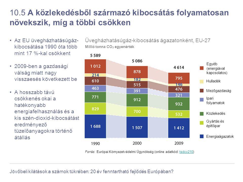 10.5 A közlekedésből származó kibocsátás folyamatosan növekszik, míg a többi csökken