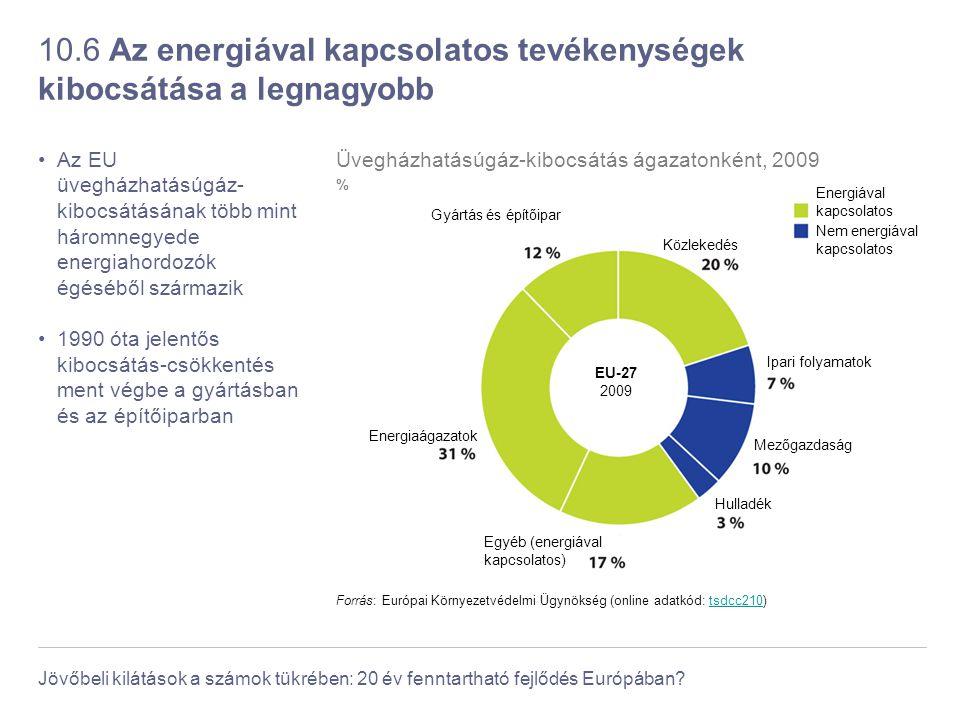 10.6 Az energiával kapcsolatos tevékenységek kibocsátása a legnagyobb