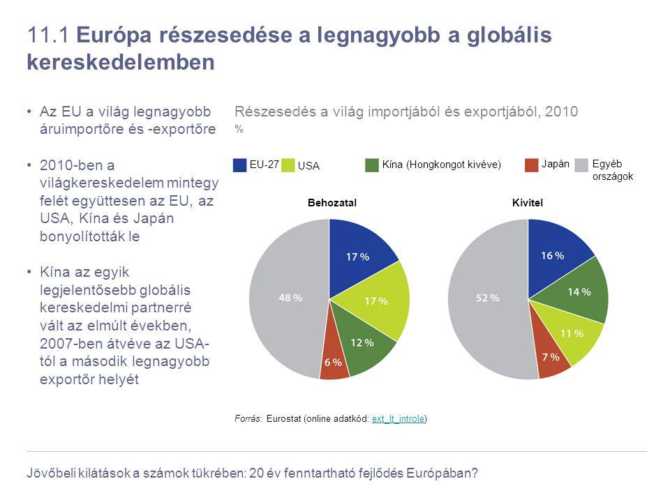 11.1 Európa részesedése a legnagyobb a globális kereskedelemben