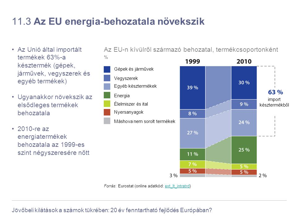 11.3 Az EU energia-behozatala növekszik