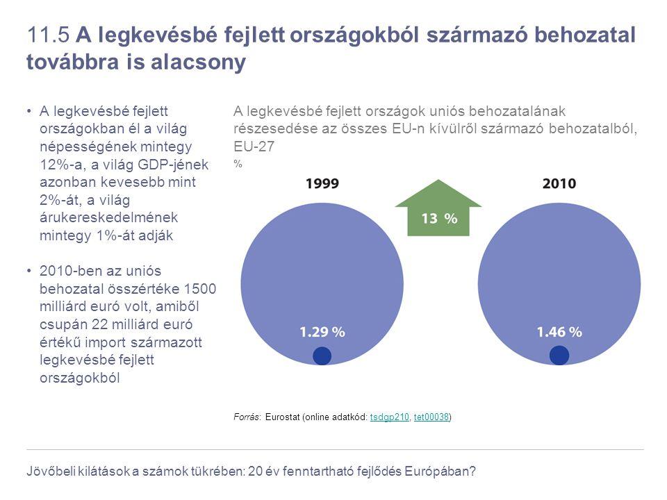 11.5 A legkevésbé fejlett országokból származó behozatal továbbra is alacsony