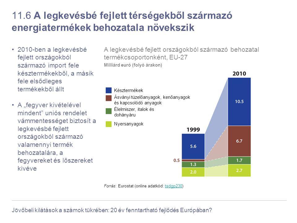 11.6 A legkevésbé fejlett térségekből származó energiatermékek behozatala növekszik