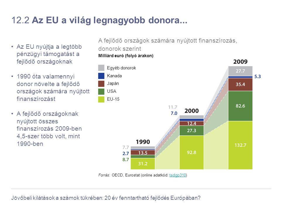 12.2 Az EU a világ legnagyobb donora...