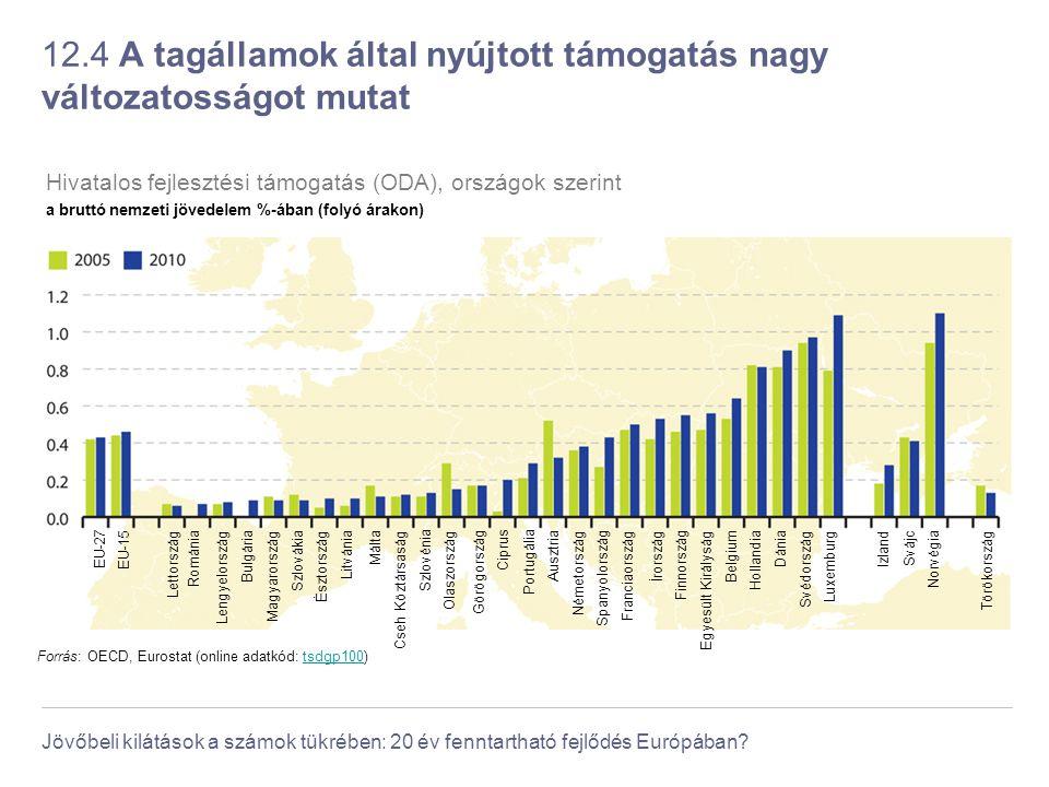 12.4 A tagállamok által nyújtott támogatás nagy változatosságot mutat