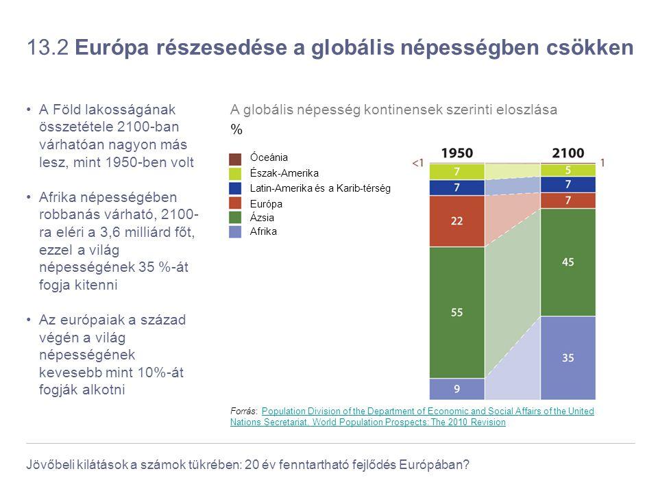 13.2 Európa részesedése a globális népességben csökken