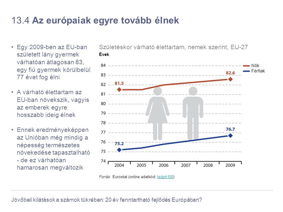 13.4 Az európaiak egyre tovább élnek