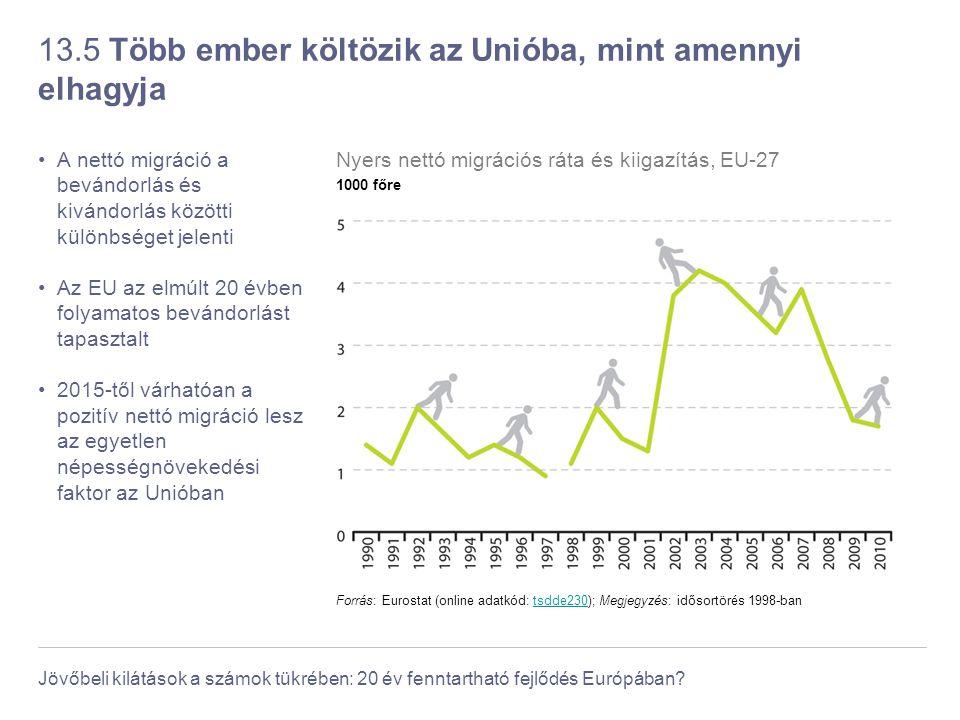 13.5 Több ember költözik az Unióba, mint amennyi elhagyja