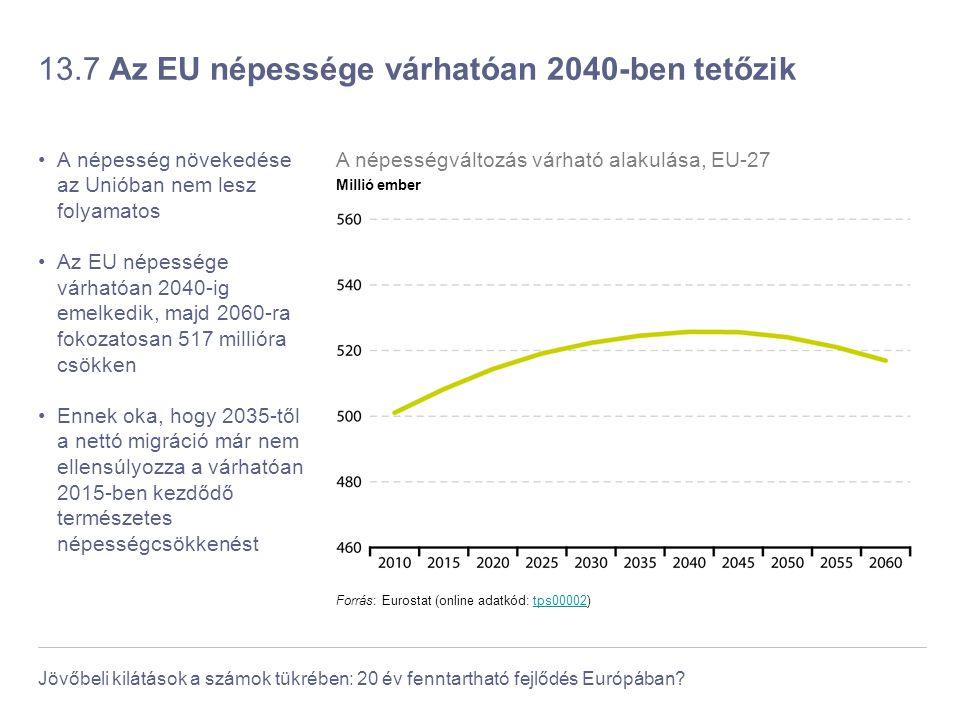 13.7 Az EU népessége várhatóan 2040-ben tetőzik
