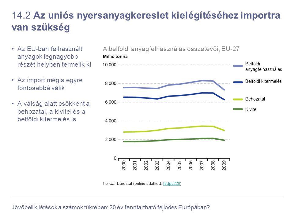 14.2 Az uniós nyersanyagkereslet kielégítéséhez importra van szükség