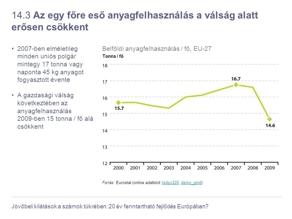 14.3 Az egy főre eső anyagfelhasználás a válság alatt erősen csökkent