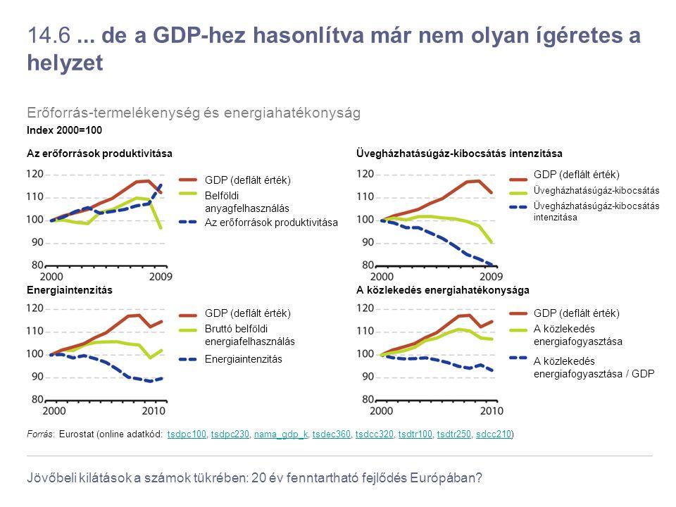 14.6 ... de a GDP-hez hasonlítva már nem olyan ígéretes a helyzet