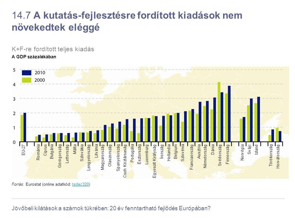 14.7 A kutatás-fejlesztésre fordított kiadások nem növekedtek eléggé
