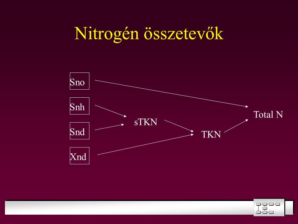 Nitrogén összetevők Sno Snh Total N sTKN Snd TKN Xnd