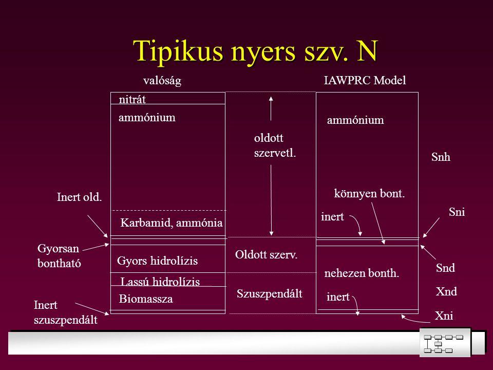 Tipikus nyers szv. N nitrát valóság IAWPRC Model oldott szervetl.