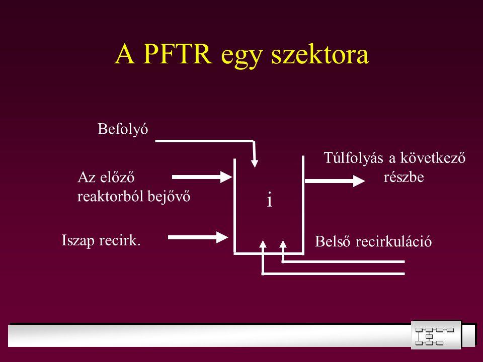 A PFTR egy szektora i Befolyó Túlfolyás a következő részbe Az előző