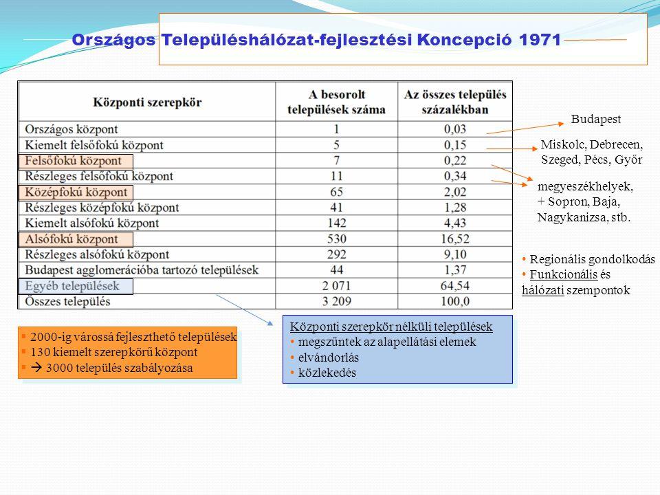 Országos Településhálózat-fejlesztési Koncepció 1971