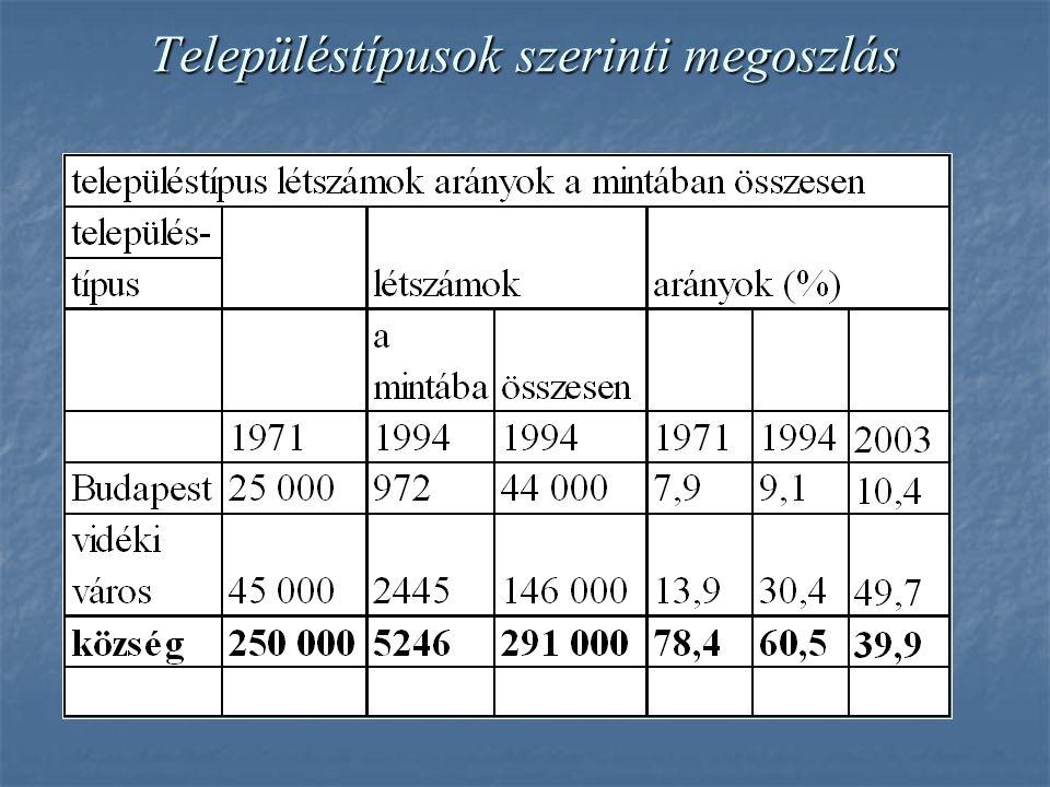 Településtípusok szerinti megoszlás