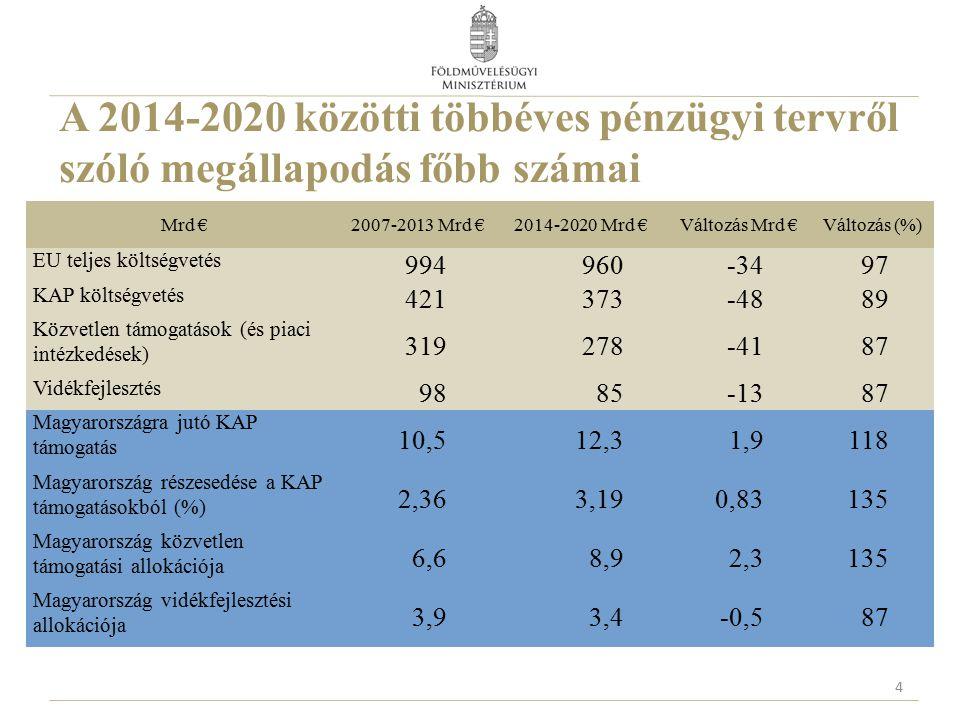 A 2014-2020 közötti többéves pénzügyi tervről szóló megállapodás főbb számai