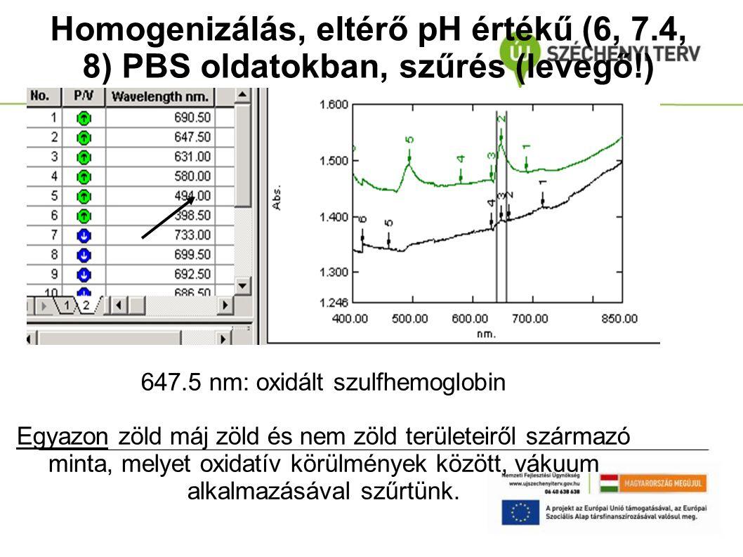 647.5 nm: oxidált szulfhemoglobin