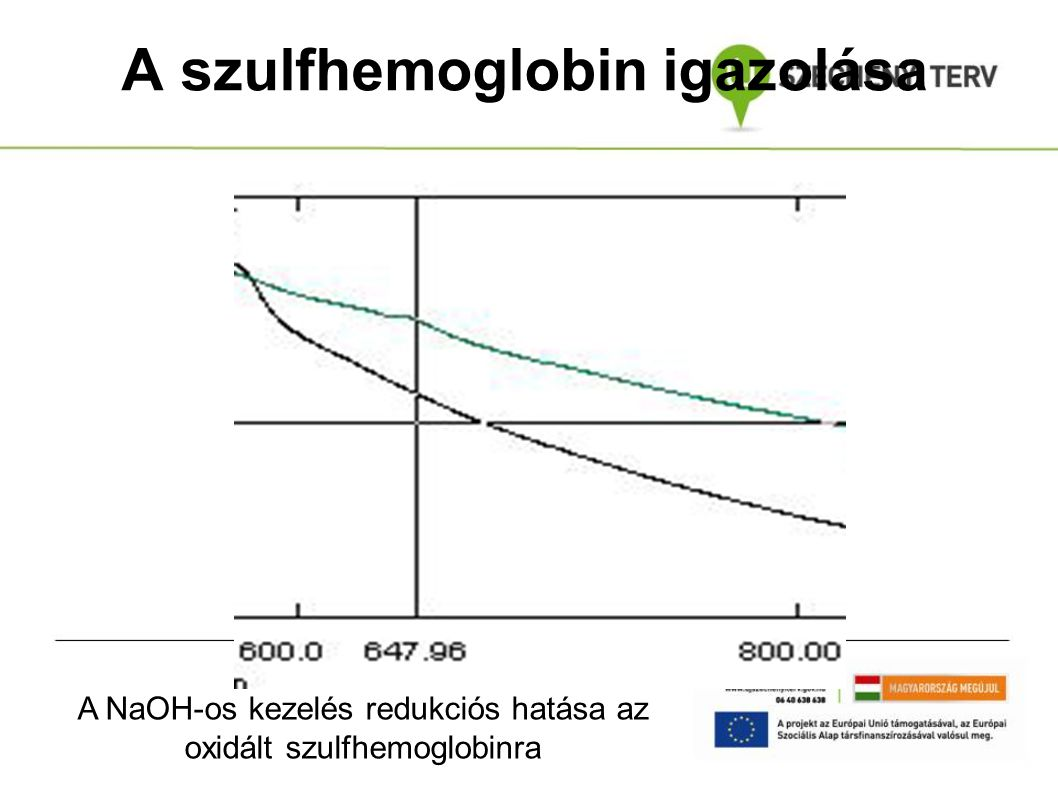A szulfhemoglobin igazolása
