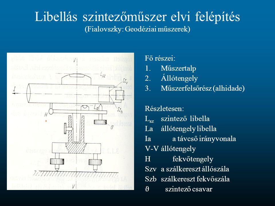 Libellás szintezőműszer elvi felépítés (Fialovszky: Geodéziai műszerek)