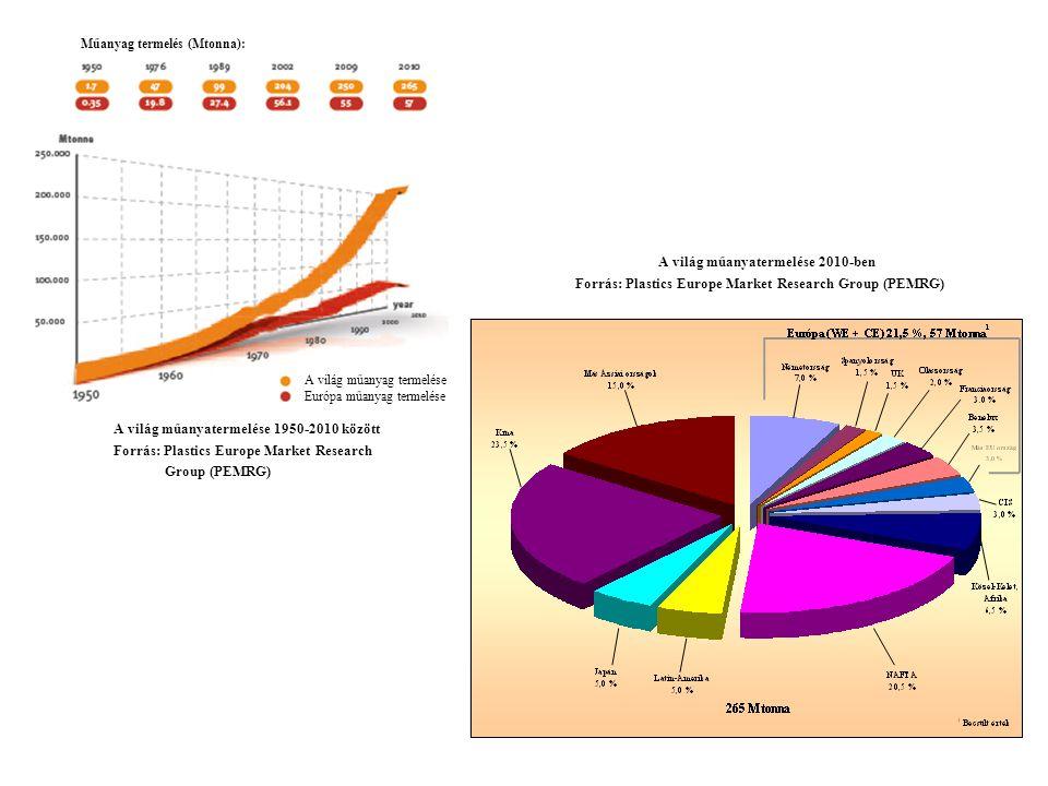 A világ műanyatermelése 2010-ben