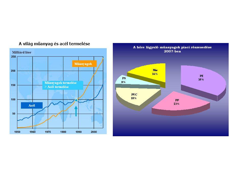 A hőre lágyuló műanyagok piaci részesedése 2007-ben