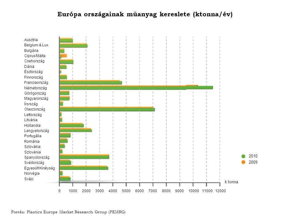 Európa országainak műanyag kereslete (ktonna/év)