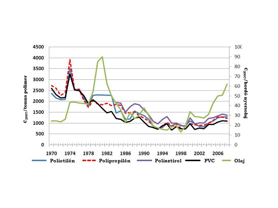 Polietilén Polipropilén Polisztirol PVC Olaj €2007/hordó nyersolaj