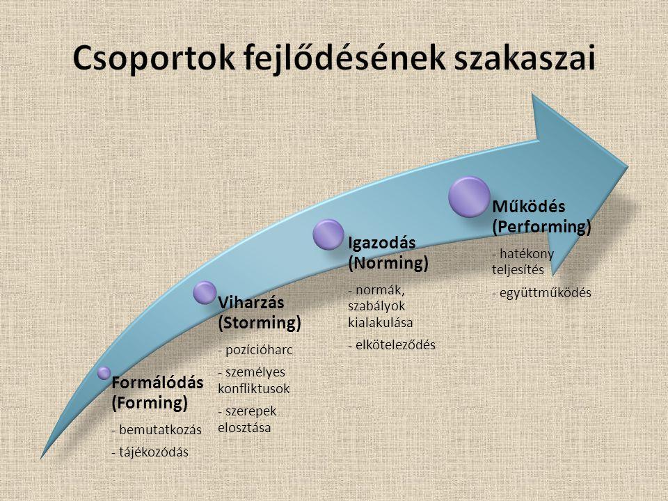 Csoportok fejlődésének szakaszai