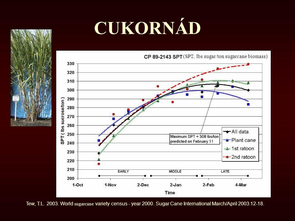 CUKORNÁD (SPT, lbs sugar/ton sugarcane biomass)