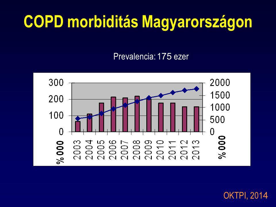 COPD morbiditás Magyarországon