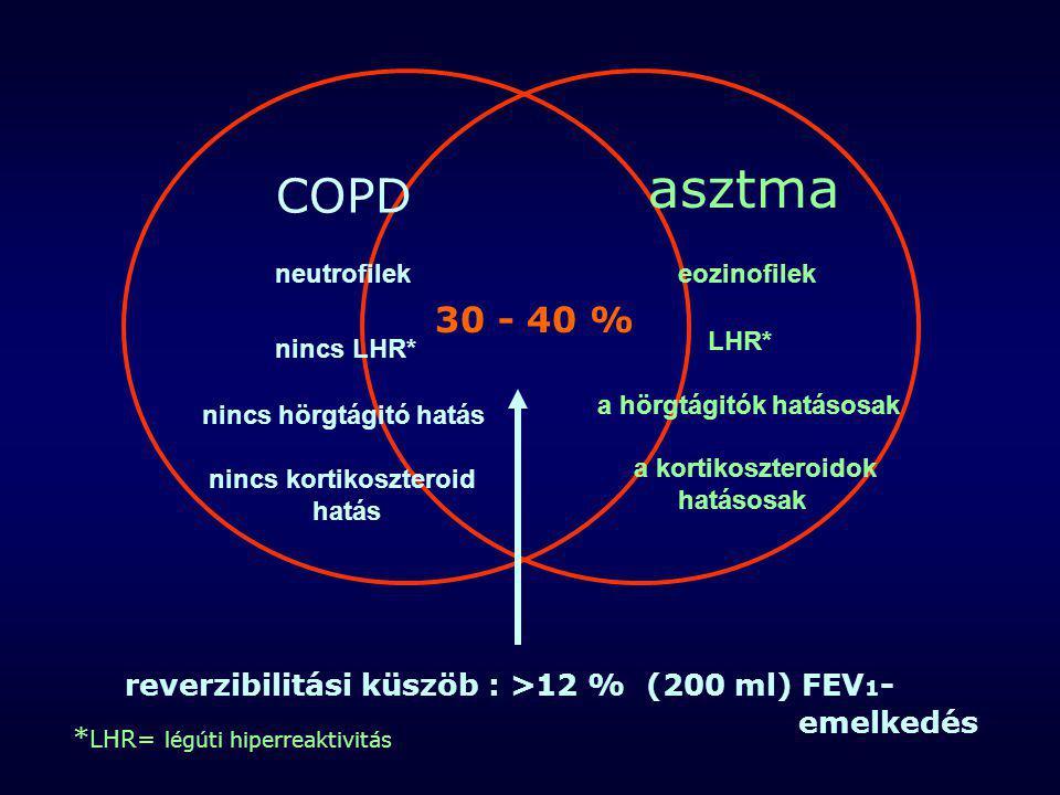 asztma COPD. neutrofilek. nincs LHR* nincs hörgtágitó hatás. nincs kortikoszteroid. hatás. eozinofilek.