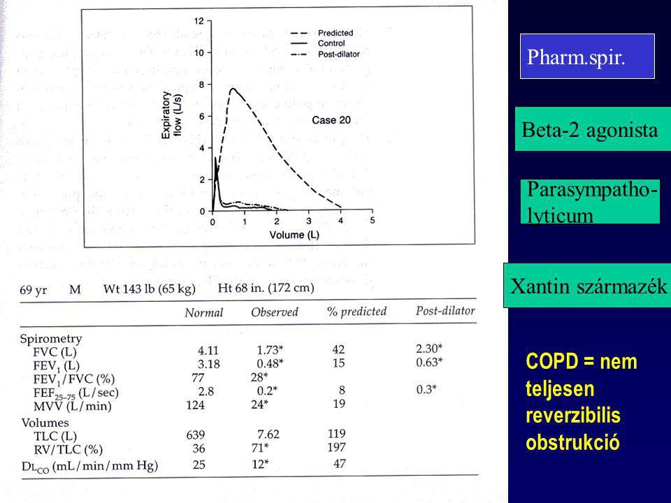 Pharm.spir. Beta-2 agonista. Parasympatho- lyticum. Xantin származék. COPD = nem. teljesen. reverzibilis.
