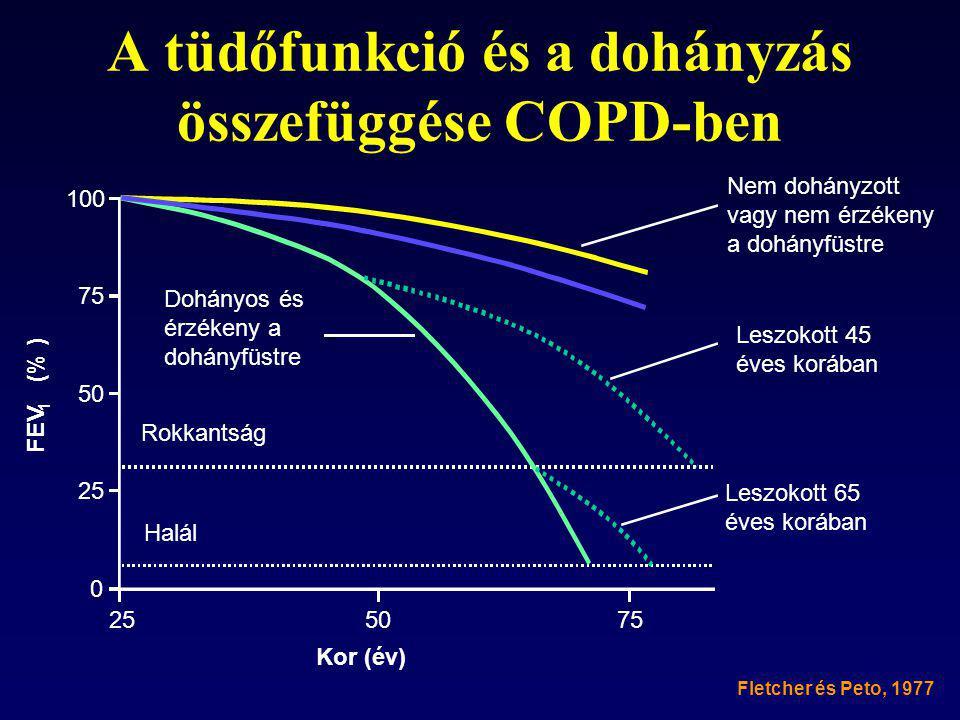 A tüdőfunkció és a dohányzás összefüggése COPD-ben
