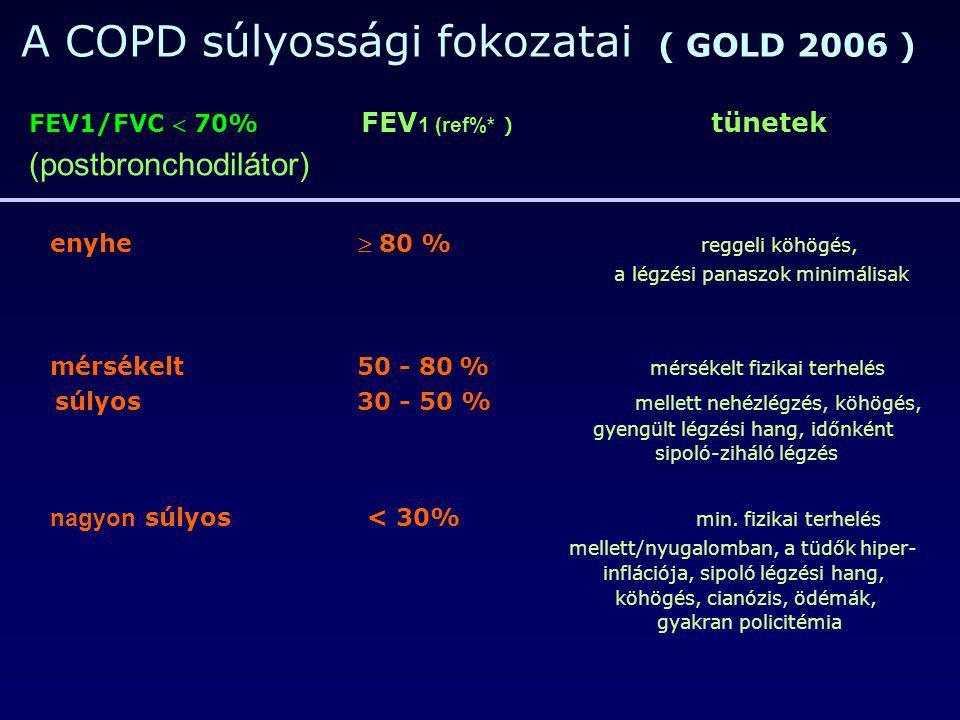 A COPD súlyossági fokozatai ( GOLD 2006 )