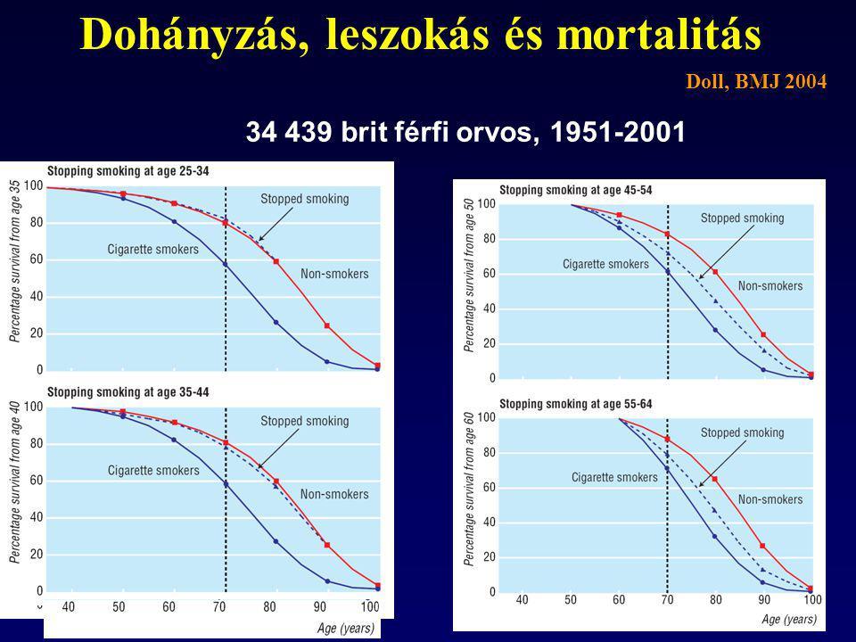 Dohányzás, leszokás és mortalitás