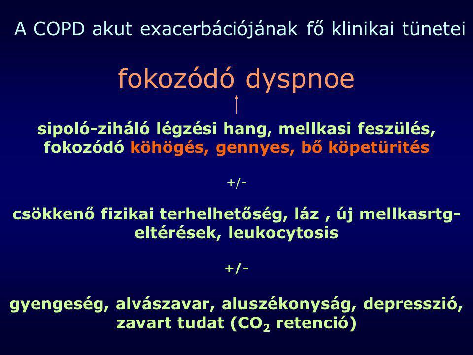A COPD akut exacerbációjának fő klinikai tünetei