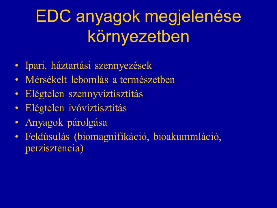 EDC anyagok megjelenése környezetben