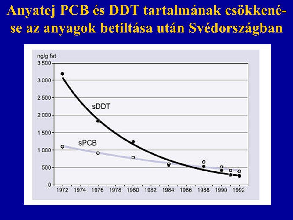 Anyatej PCB és DDT tartalmának csökkené-se az anyagok betiltása után Svédországban