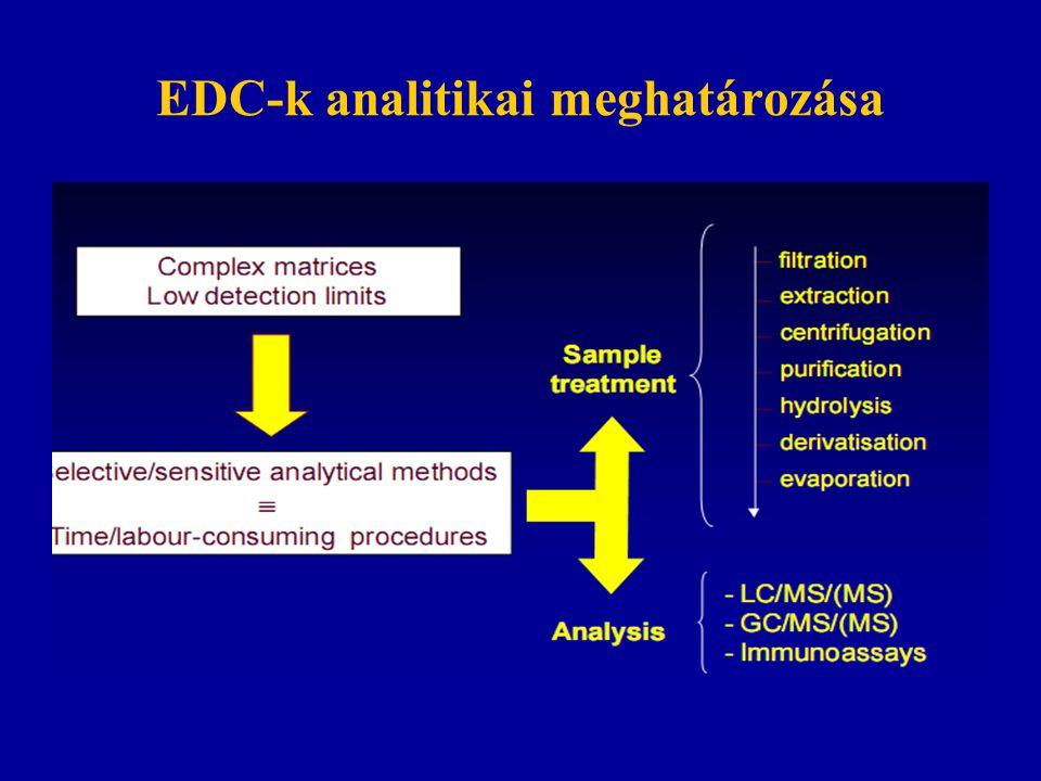 EDC-k analitikai meghatározása