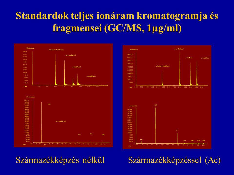 Standardok teljes ionáram kromatogramja és fragmensei (GC/MS, 1µg/ml)