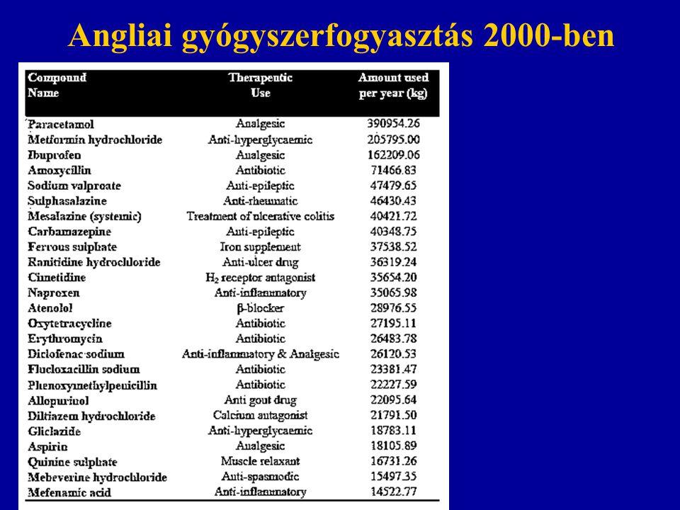 Angliai gyógyszerfogyasztás 2000-ben