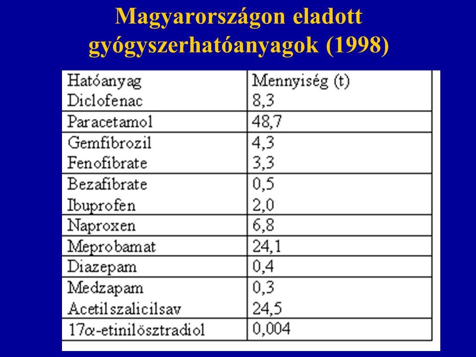 Magyarországon eladott gyógyszerhatóanyagok (1998)