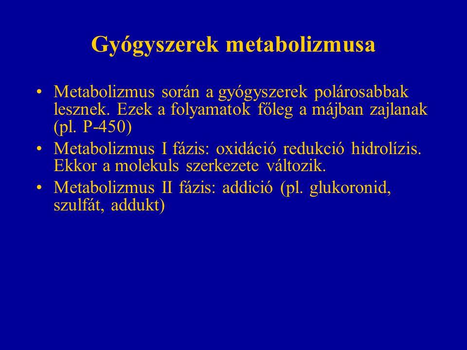 Gyógyszerek metabolizmusa
